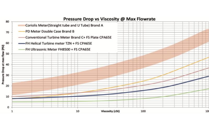 Low Pressure Drop
