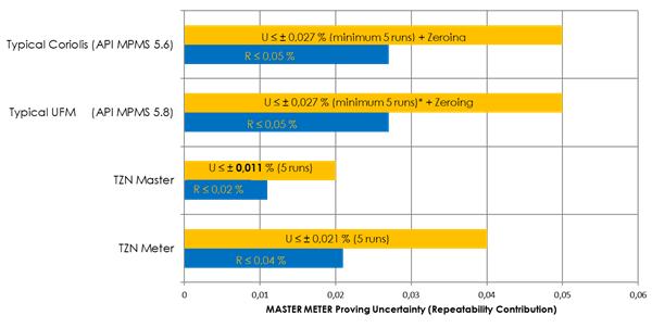 Stable & repeatable measuring meters